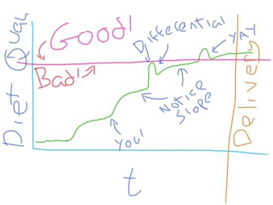 bambi's diet chart Feb