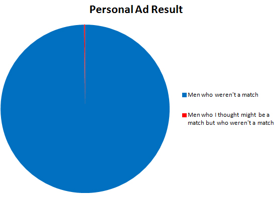 Personal ad result